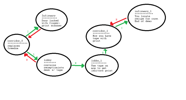 Find the Cure flow chart 2